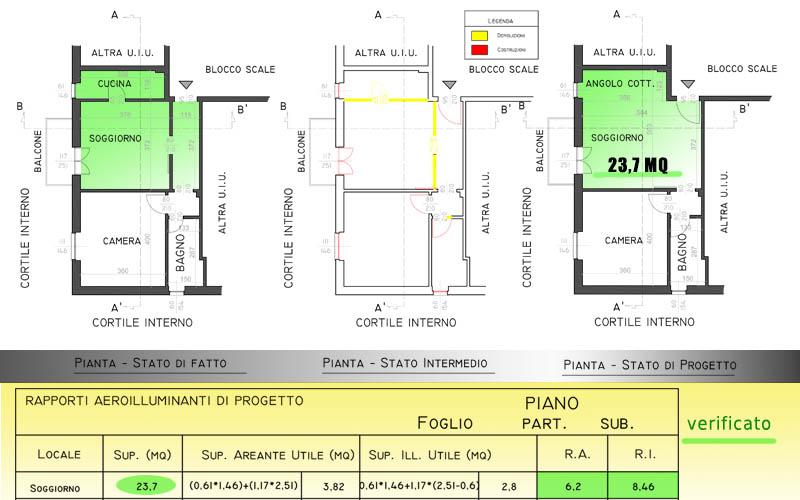 Unire cucina e soggiorno pratiche edilizie progetti di for Superficie aeroilluminante