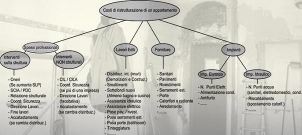 Stima costi ristrutturazione casa progetti di interni - Esempio preventivo ristrutturazione casa ...
