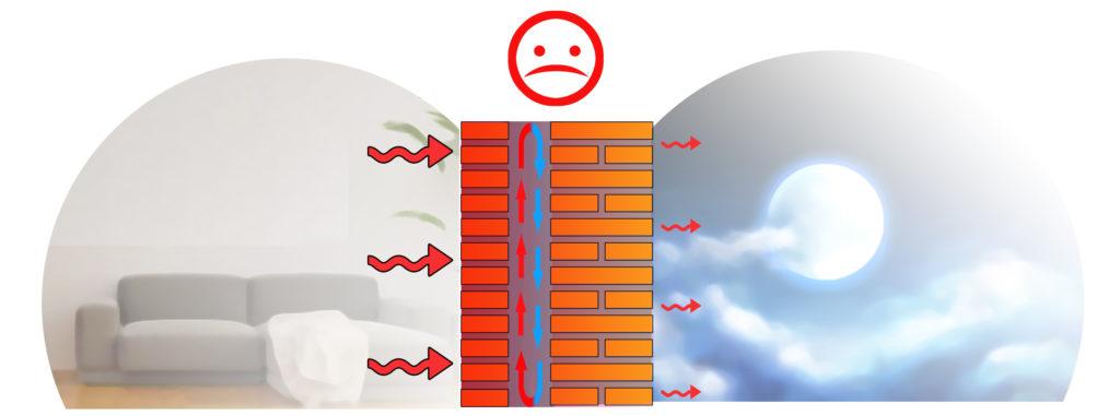 Schema intercapedine d'aria troppo profonda. Moti convettivi trasportano il calore.