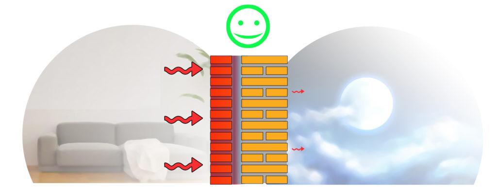 Schema intercapedine d'aria eseguita correttamente in un muro a cassetta